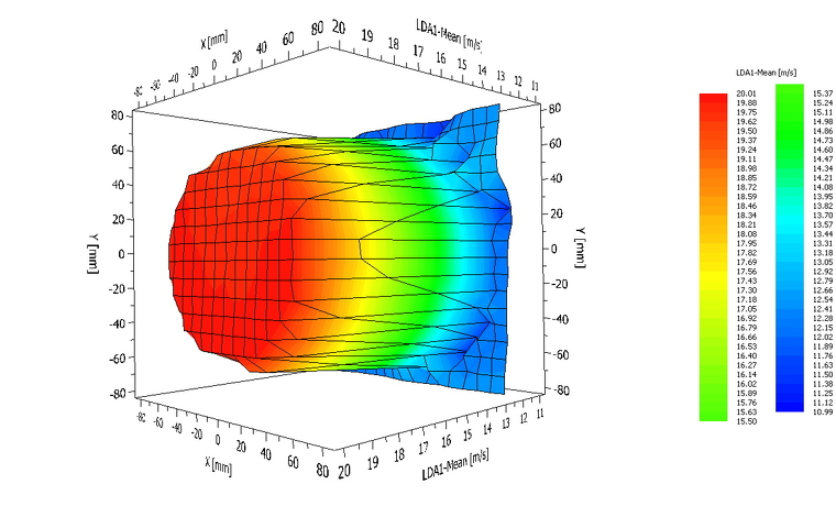 Air Velocity Calibration - UKAS Anemometer Calibration